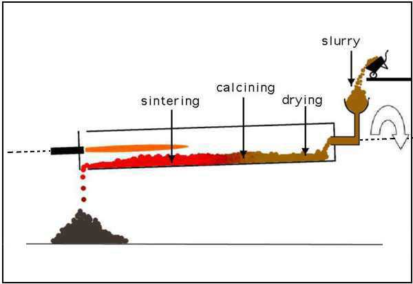 Wet process kiln principle.
