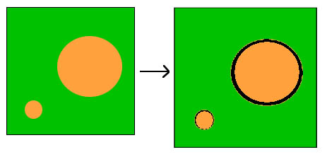 Diagram showing small gap around small aggregate particle and large gap around a large particle, due to expansion of the cement paste.