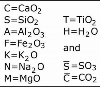 cement chemistry notation